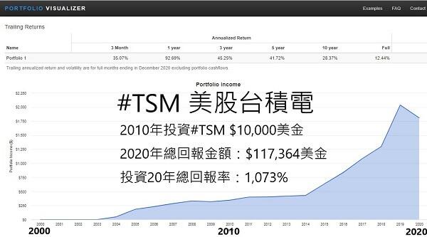 投資理財賺錢美股台積電TSM