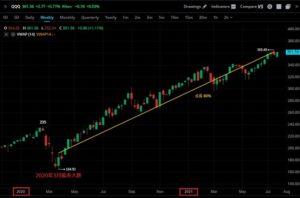 加拿大tfsa帳戶理財美國股票投資ETF QQQ