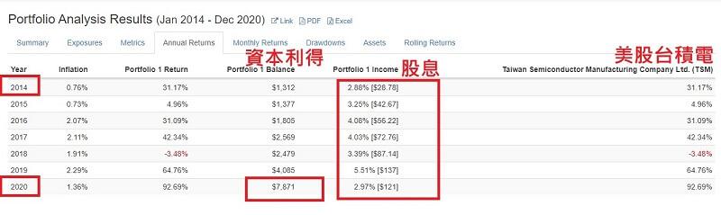 美股台積電被動收入