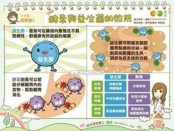 艾多美益生菌與鳳梨酵素比較Atomy Probiotics 10