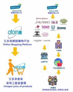 艾多美網路購物產品便宜韓國科碼工廠直營價