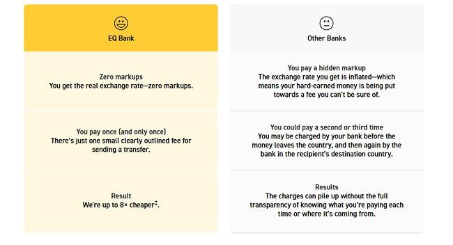 EQ international-money-transfers加拿大銀行國際匯款手續費低