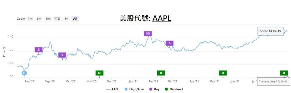 投資蘋果美股股票投報率 apple usa stock