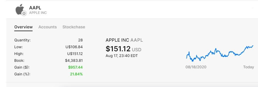 蘋果公司美股成長走勢圖Apple diviend stock